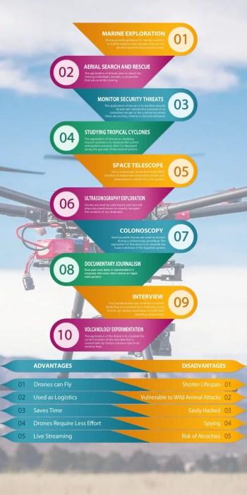drone advantage and disadvantage