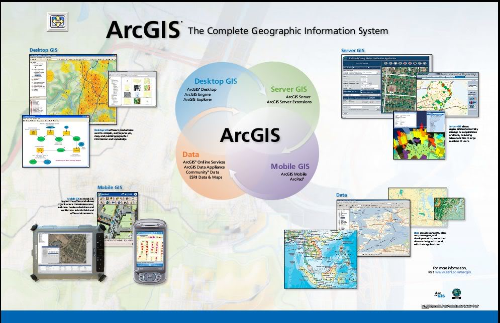 Arcgis Software Tutorials