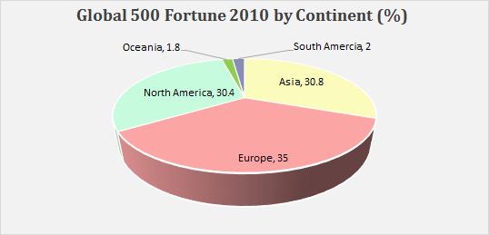 fortune 500 companies list 2015 pdf