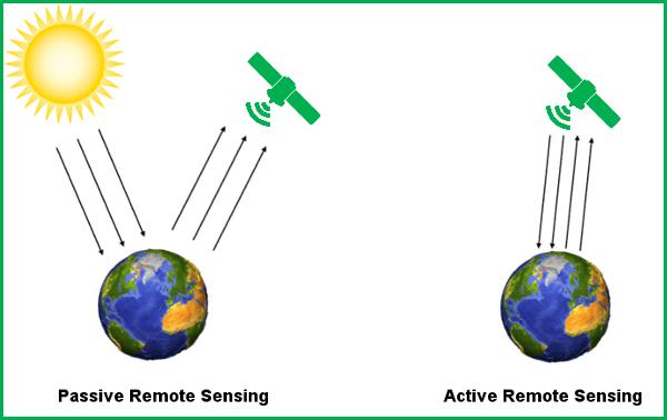 active and passive remote sensing