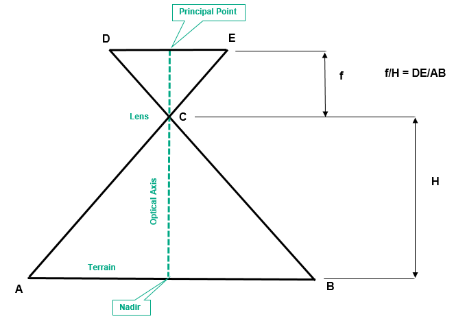 Camera and Ground Relationships