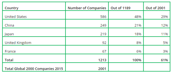 Total top 5 companies