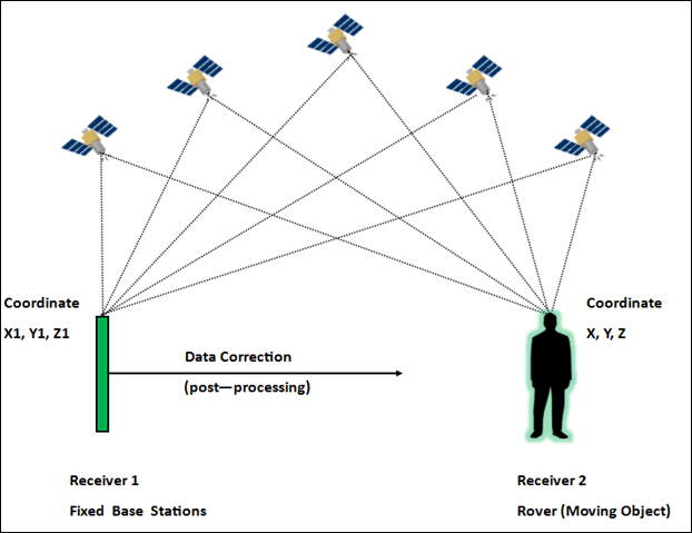 DGPS diagram