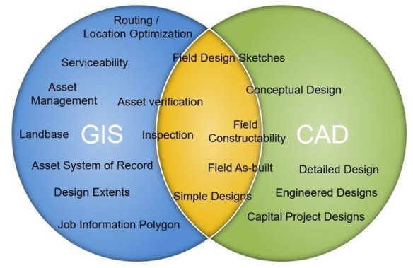 Difference and Similarities between GIS and CAD
