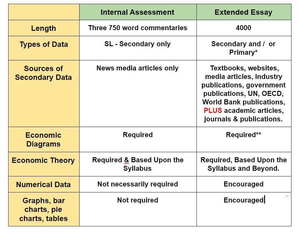 ib economics extended essay the gringonomics blog differences and similarities between internal assessment and extended essay