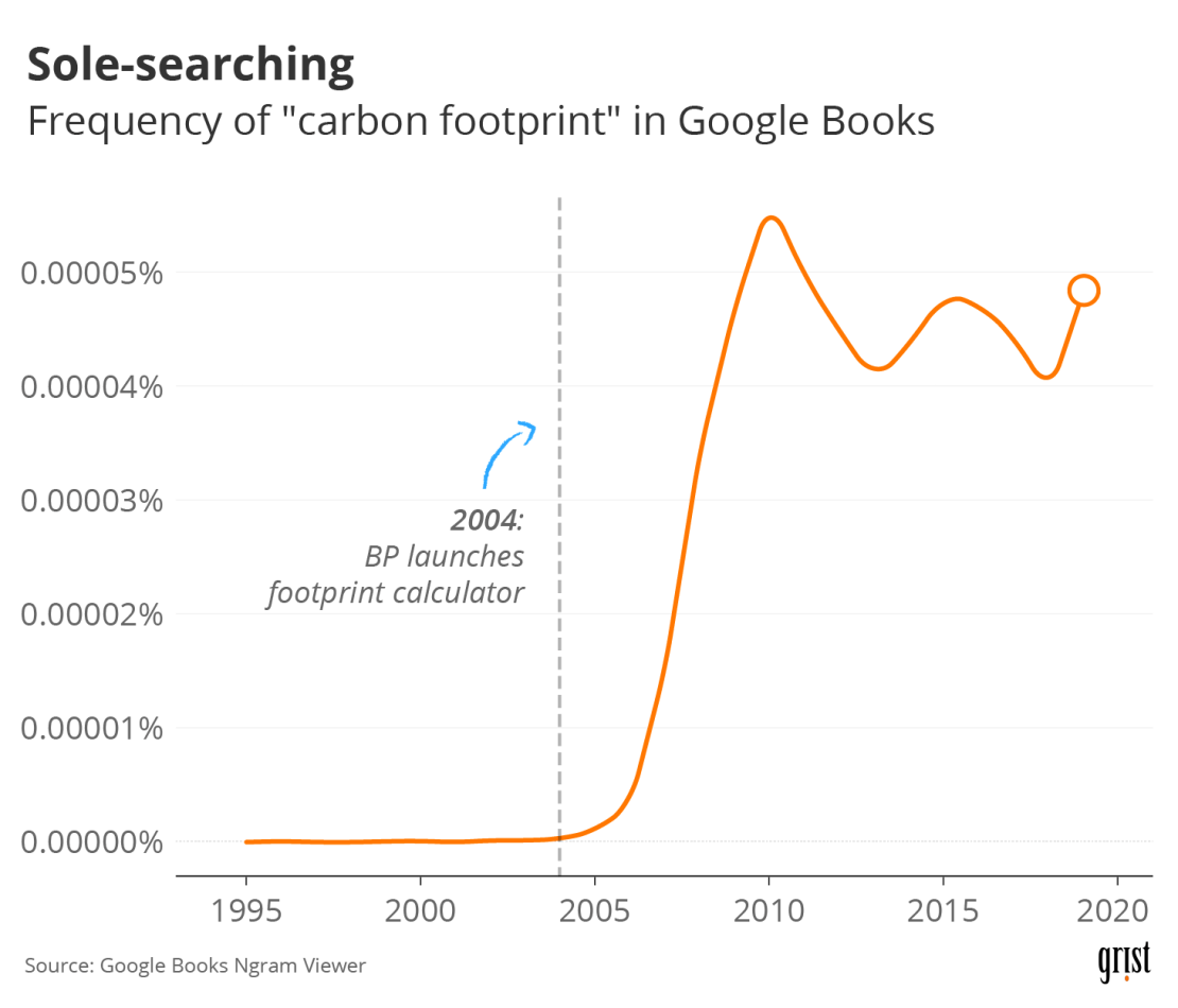 """A line chart showing the frequency of the phrase """"carbon footprint"""" in Google Books since 1995. In 2004, BP launched a footprint calculator. Beginning in 2005, the frequency of the phrase increased dramatically."""