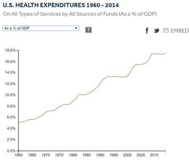 health-costs