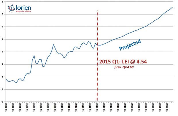 LEI-Q1-2015---long-projection