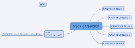 VSCP_wifi_group