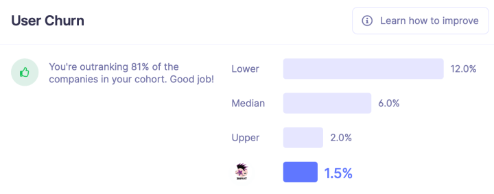 Screenshot of baremetrics screen showing we are outranking 81% of the companies in our cohort.