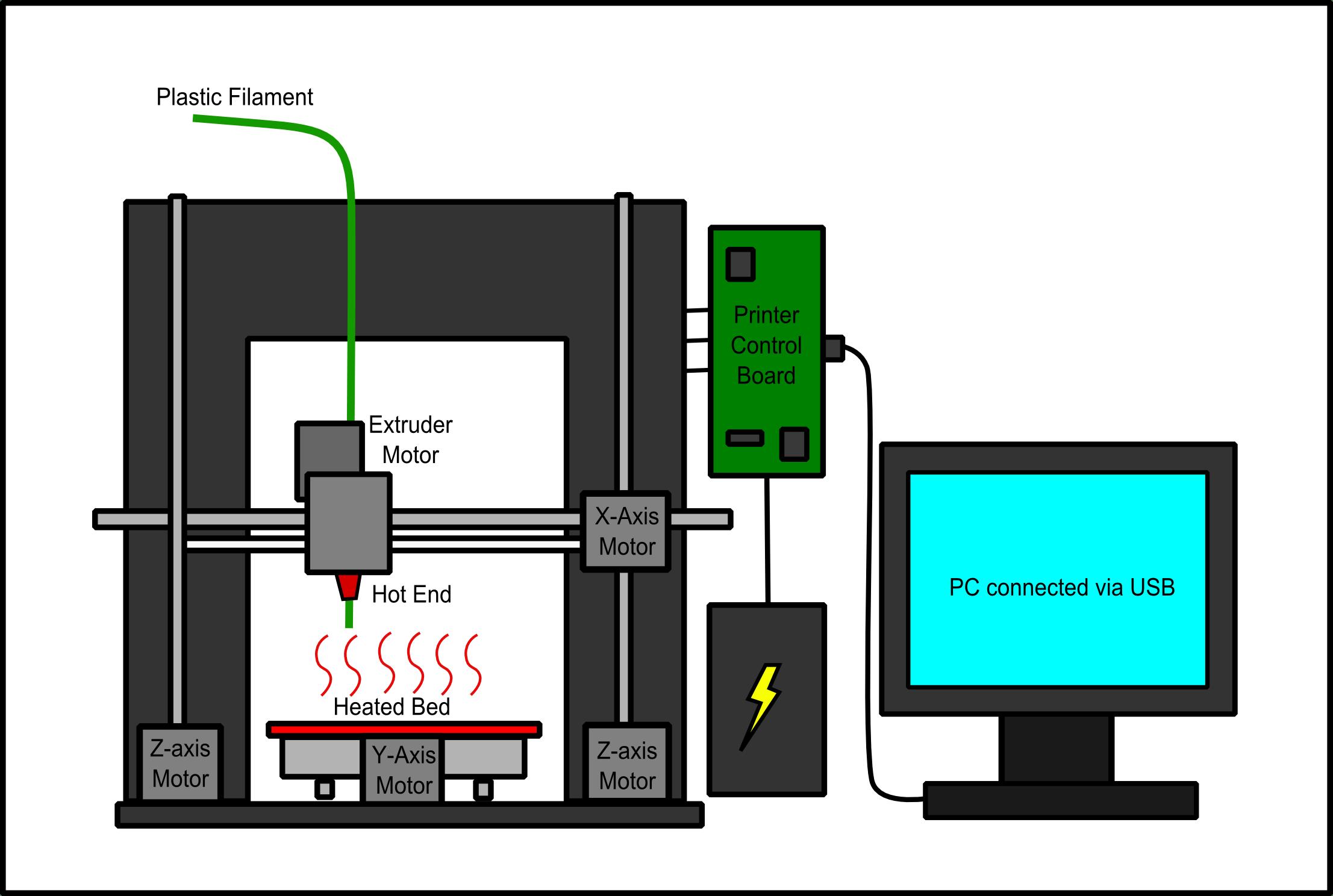 working of laser printer with diagram oxygen sensor wiring 3d basics gronkbot printing