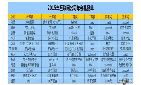 2015年の中国企業の年会での賞品一覧
