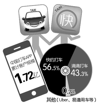 既に配車アプリの累積アカウント数は1.72億人に達する