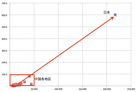 延長線上にある日本