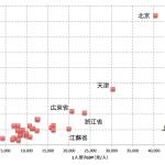 ナンバープレート1枚が150万円 中国の自動車購入・保有規制の現状と未来