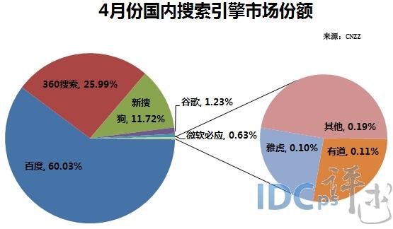 2014年4月中国国内サーチエンジンシェア