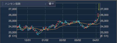 2015年4月9日終了時点でのハンセン指数