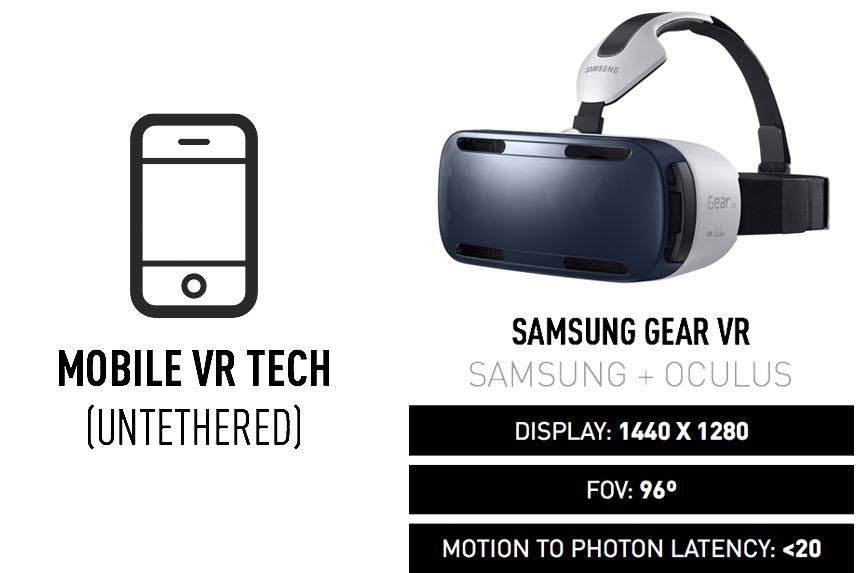 Samsung Gear VR Overview