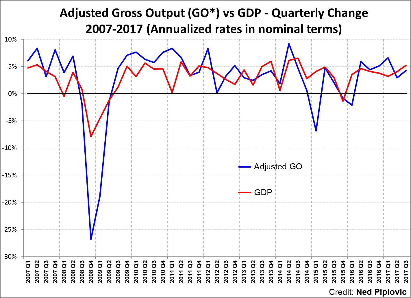 THIRD QUARTER GROSS OUTPUT AND B2B SPENDING GAIN MOMENTUM