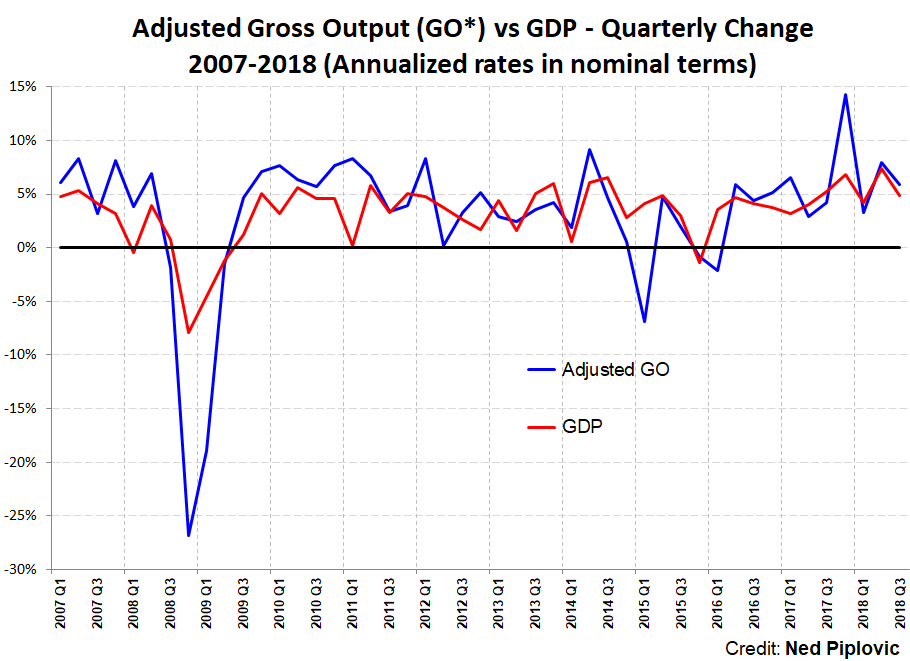 The US Economy is NOT Slowing Down. Business Spending Soars!