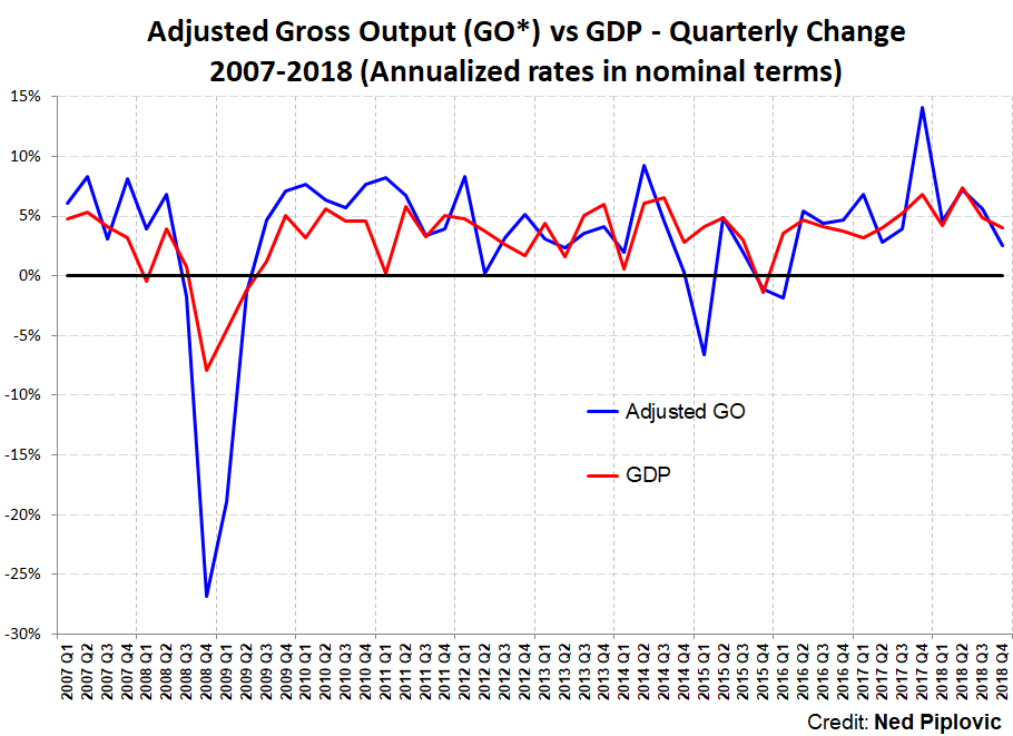 Gross Output Confirms a Slow-Growth Economy as We Enter 2019