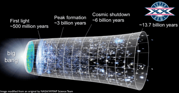 13.7 billion years from the Big Bang to Super Bowl XX