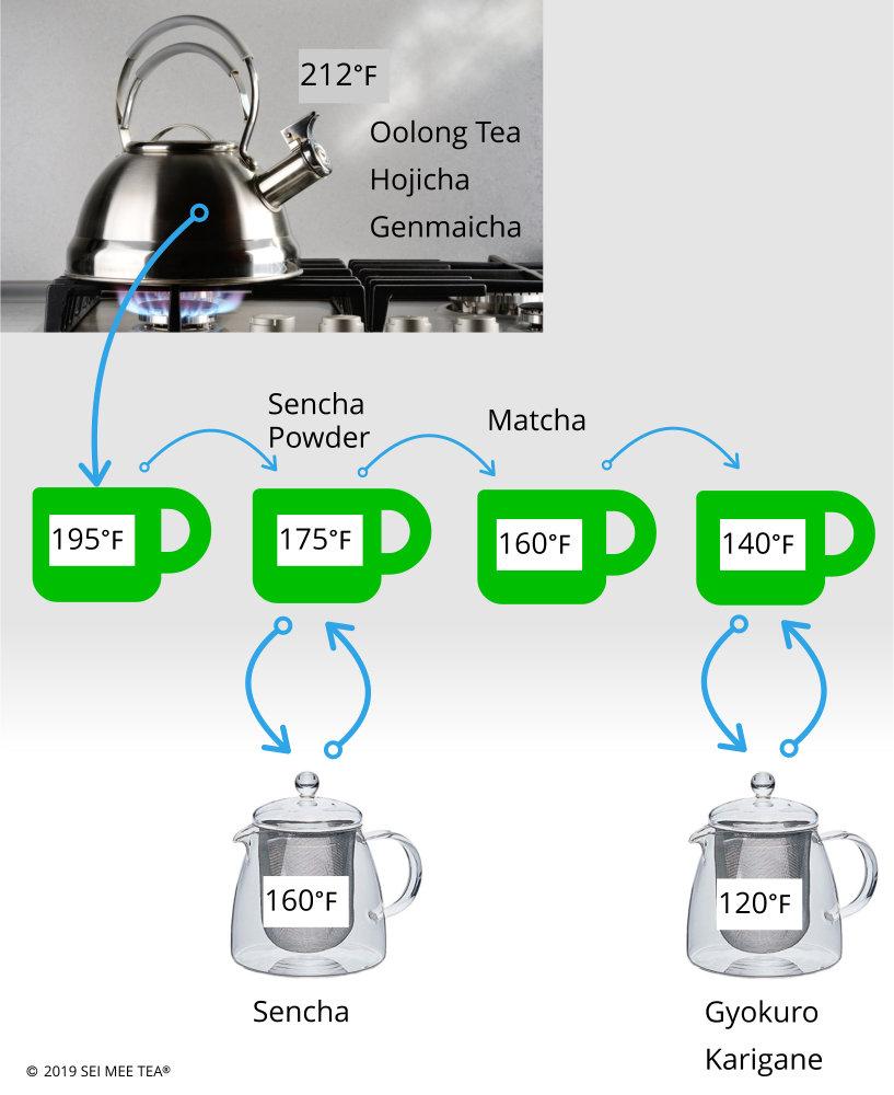 water temperature for tea