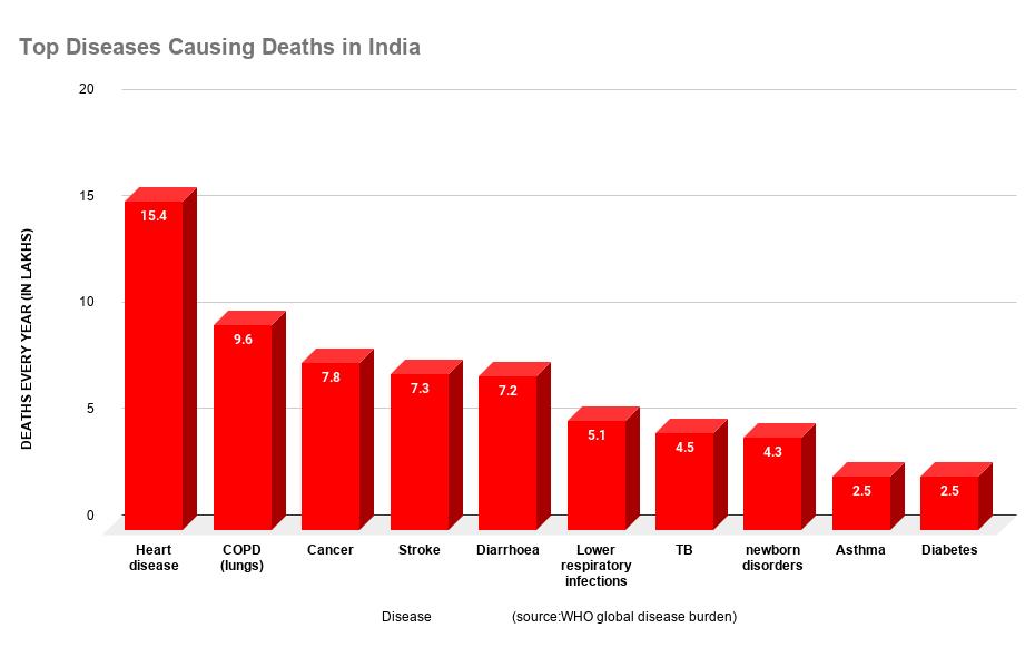 भारत में मौत के क्या हैं 10 बड़े कारण