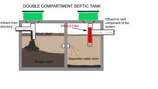 When And Why Do Septic Tanks Need To Be Pumped Easy Steps