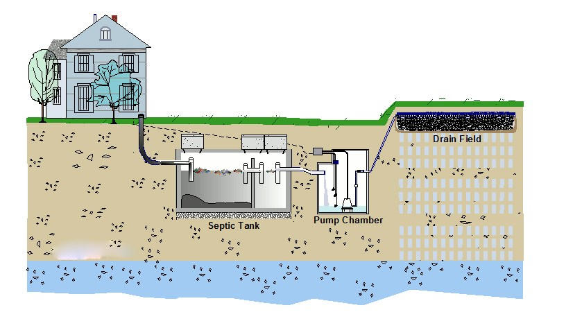 septic system cost