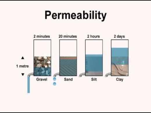 soil permeablility