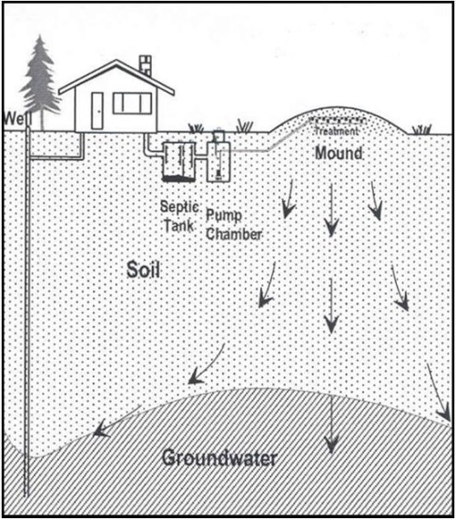 above ground septic system