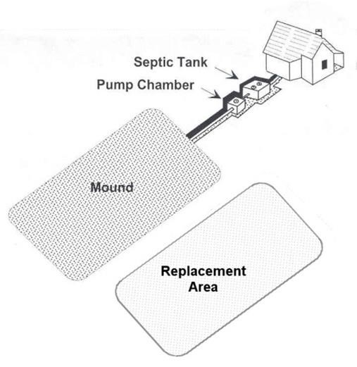 sand mound septic system