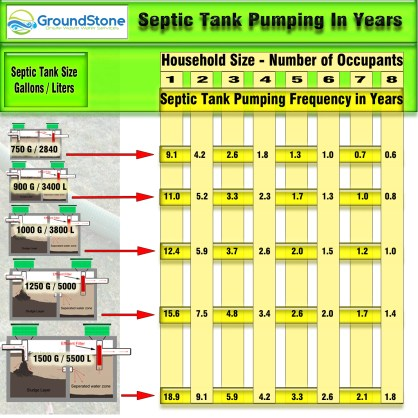 When do I pump my septic tank