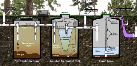 type 3 septic system