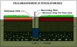 soil testing for septic