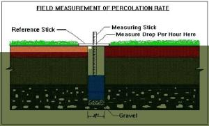 soil testing for septic