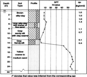 log for septic system test