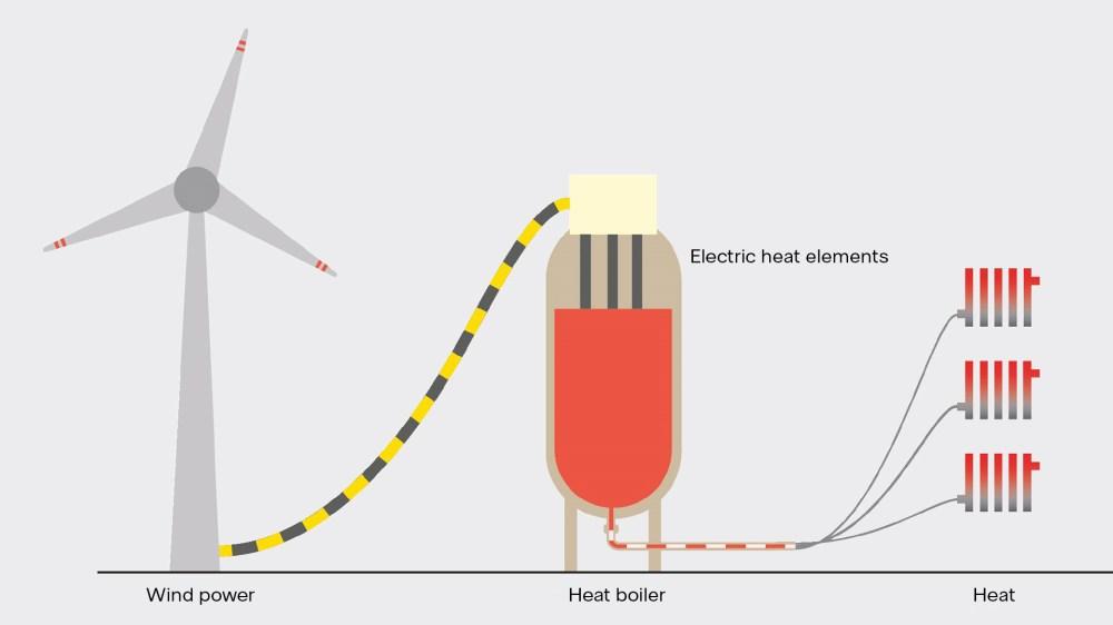 medium resolution of funktionsweise der power to heat anlage dk small jpg