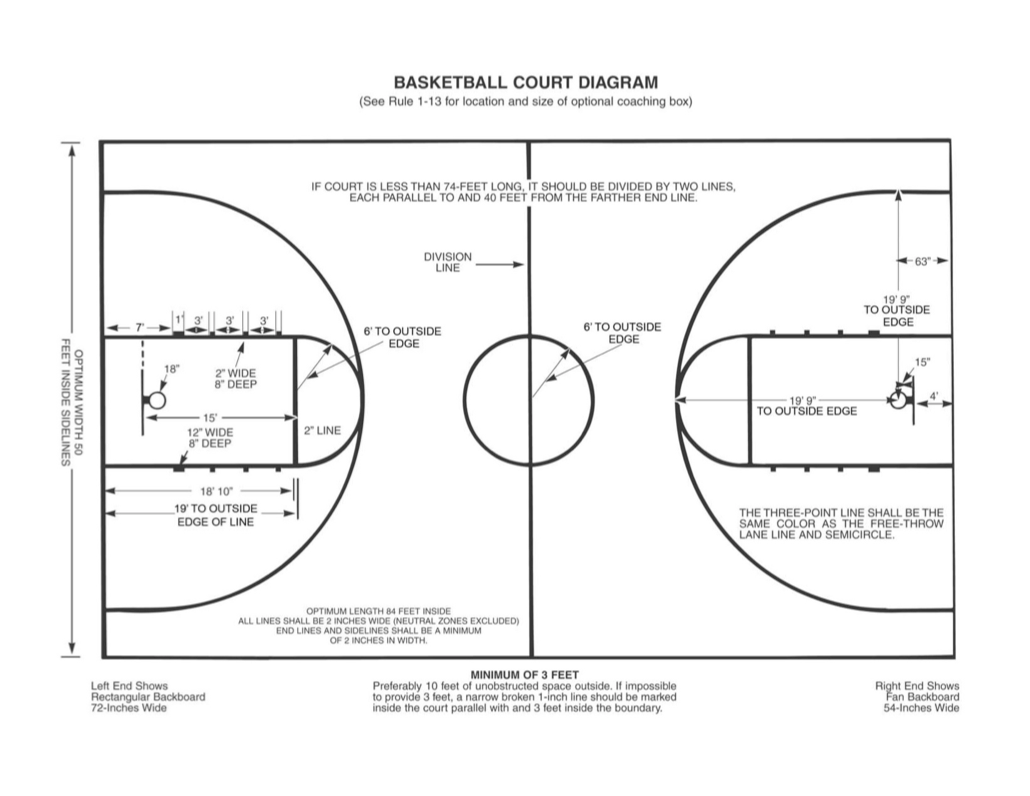 for basketball coaches court diagram coleman heat pump wiring structure of the league group 12