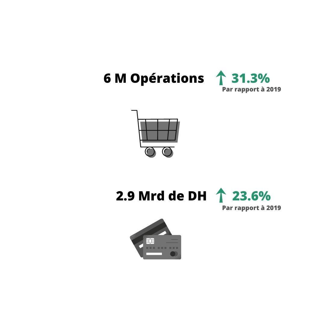 chiffres clés du ecommerce au Maroc en 2020