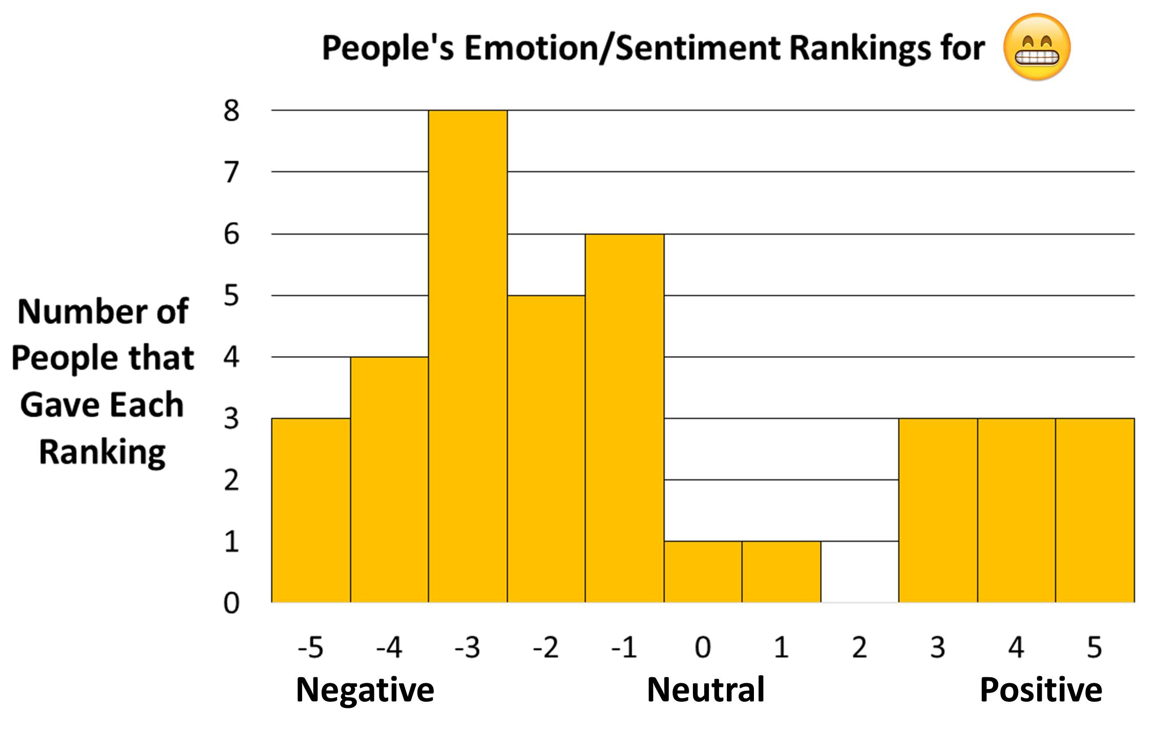Rysunek przedstawiający rozkład ocen koniunktury dla Apple uśmiechnięta twarz i oczy emotikonami