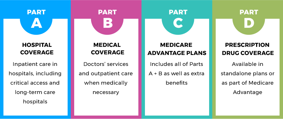 How to Enroll In Medicare – Group Plans Inc.