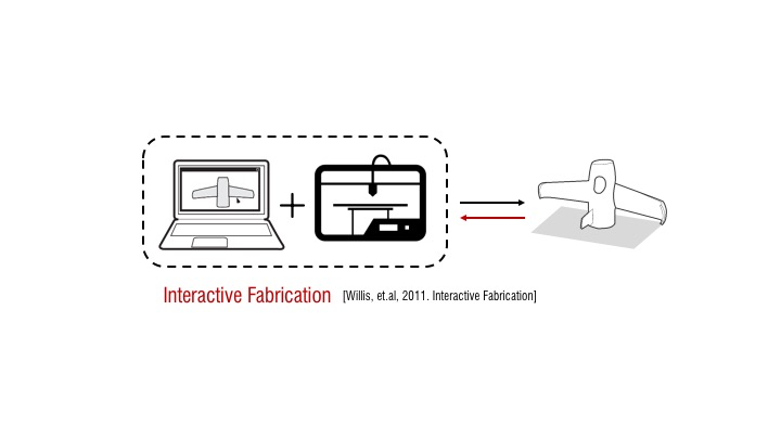 RoMA: Interactive Fabrication with Augmented Reality and a