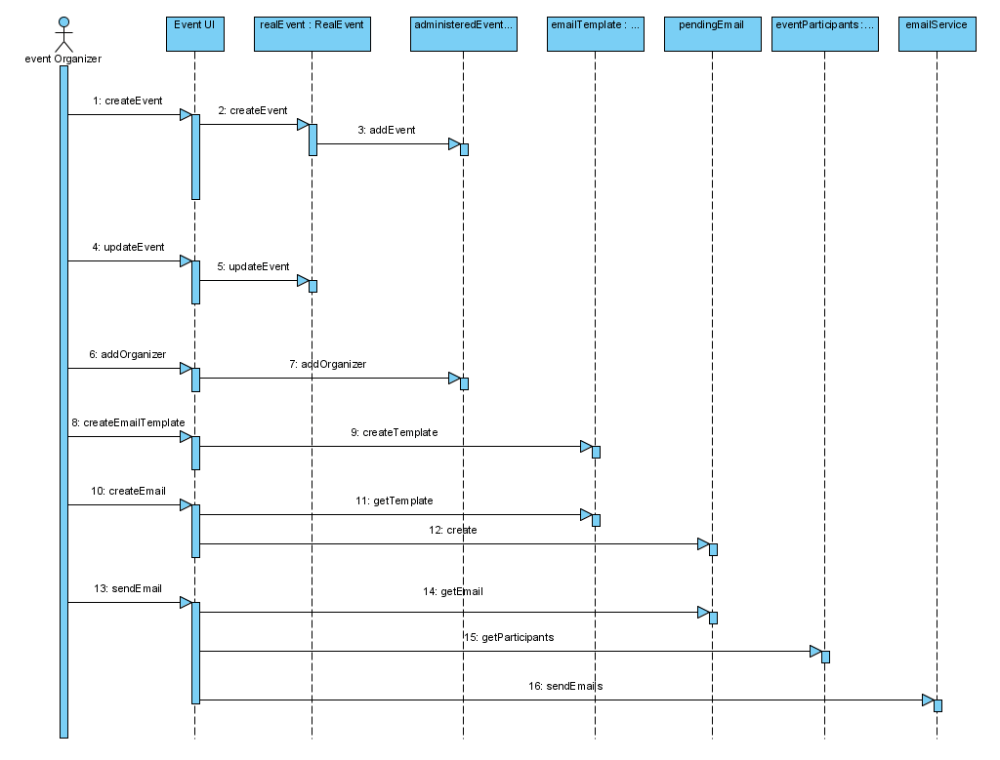 medium resolution of sequence diagram i for first pass