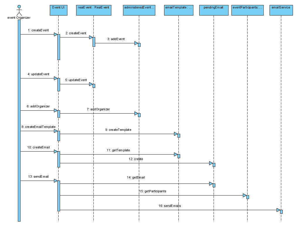 hight resolution of sequence diagram i for first pass