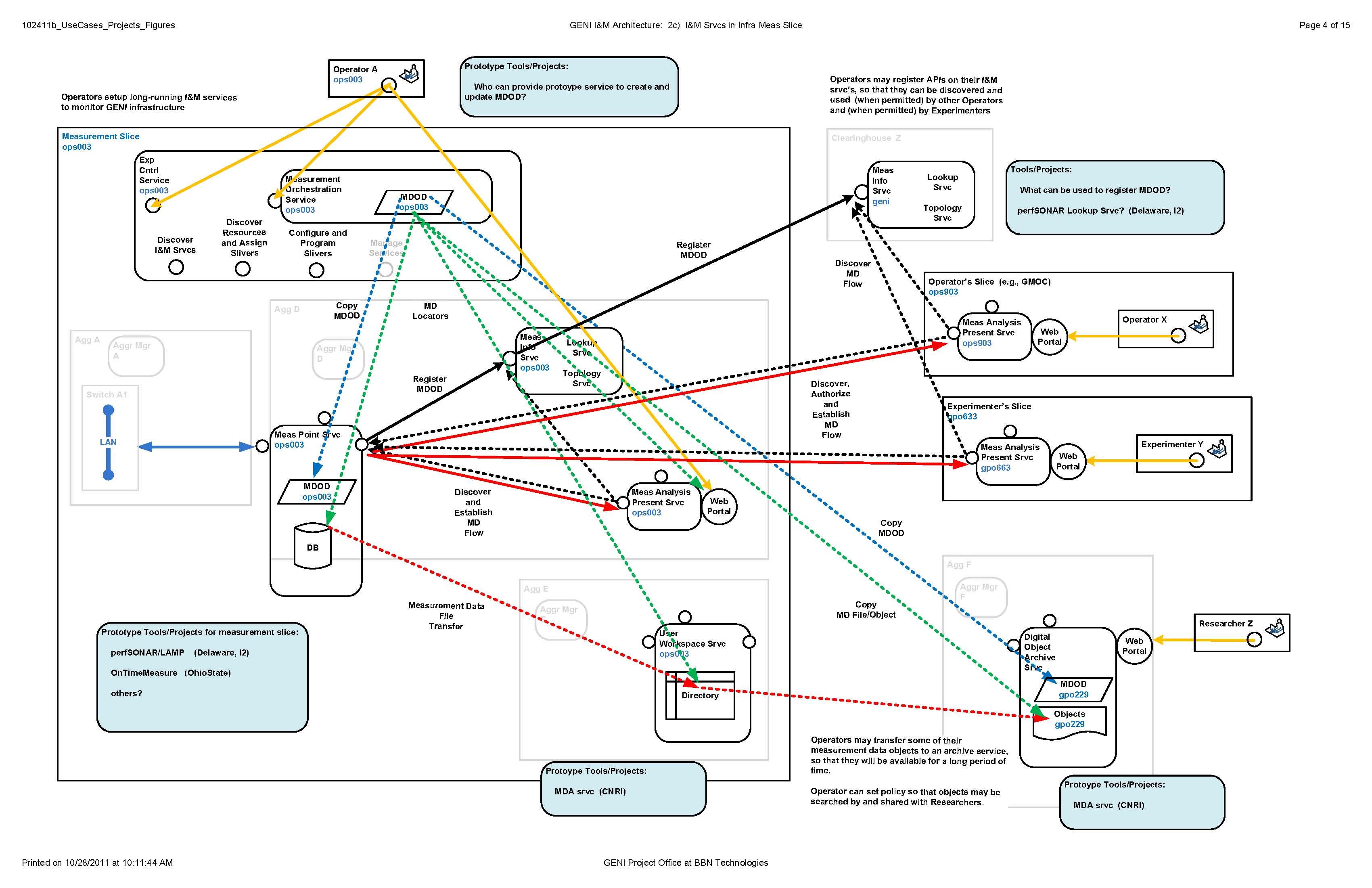 infrastructure architecture visio diagram wiring plug gec12instmeasworkingsession  geni