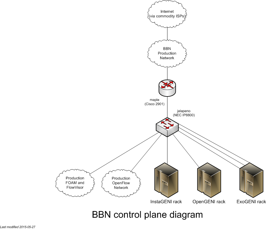 related with wireless campus network diagram