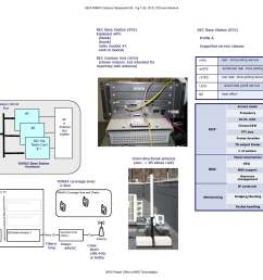 visio 111309b wimaxsystemoverview page 3 jpg 397 7 kb added by hmussman bbn com 9 years ago  [ 3400 x 2200 Pixel ]