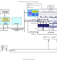 visio 111309b wimaxsystemoverview page 7 jpg 360 7 kb added by hmussman bbn com 9 years ago  [ 3400 x 2200 Pixel ]